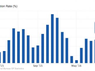 Kenya November 2016 Inflation Rate