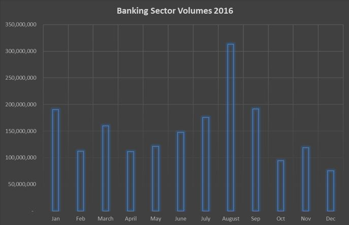 Banking Sector Volumes 2016