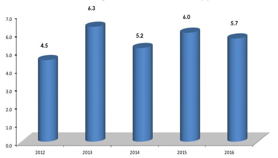 GDP Q3 2016