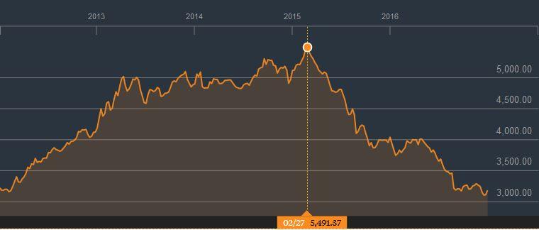 NSE 20 5 Yr Chart