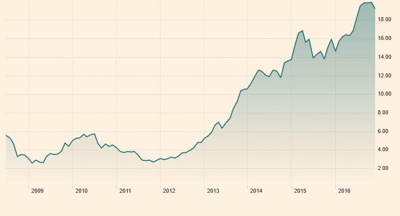 Safaricom share price